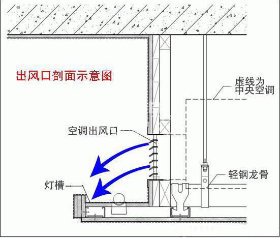 中央空调安装时需要注意哪些问题?