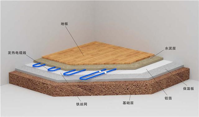 地暖安装会占用楼房多少层高?